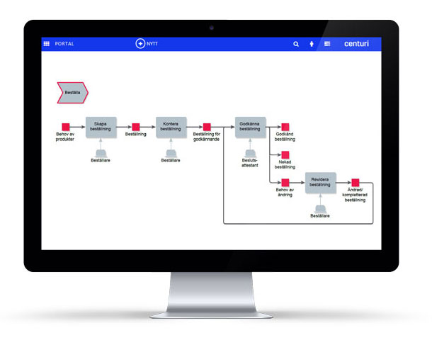 Manage processes in Centuri with 2c8's process modelling tool